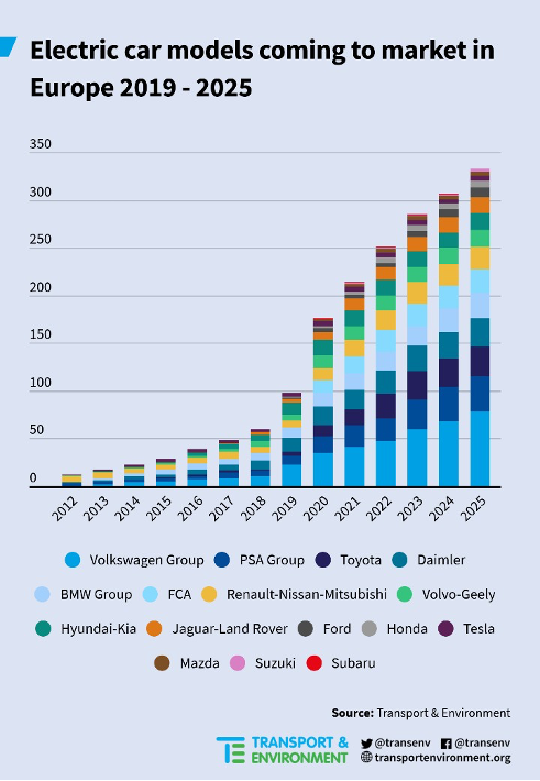 Chart of the number of electric car models coming to market in Europe from 2012 to 2025.